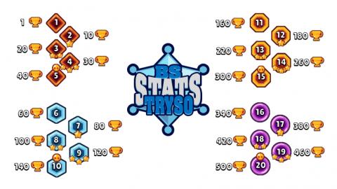 Jaquette de Brawl Stars : comment monter les persos niveau max, le nombre de trophées nécessaires