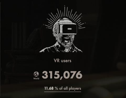Resident Evil VII : Plus de 300.000 joueurs ont joué en réalité virtuelle