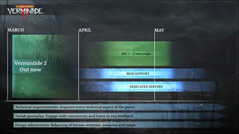 Warhammer : Vermintide 2 nous dévoile sa road map pour les prochains mois
