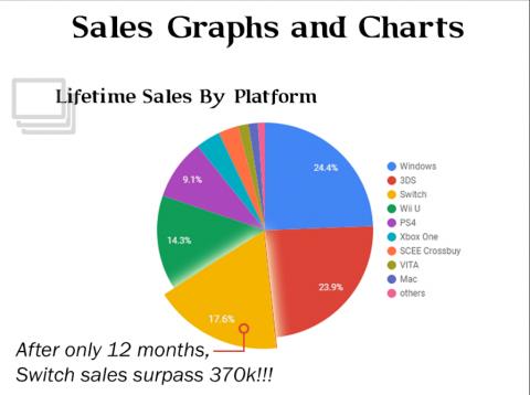Shovel Knight atteint les deux millions d'exemplaires vendus
