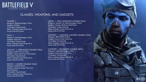 Battlefield V : Les détails de l'alpha fermée débutant demain