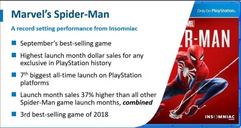 Spider-Man : le lancement le plus lucratif de l'histoire pour une exclusivité Sony aux États-Unis