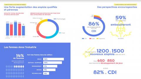 SNJV : Les chiffres du jeu vidéo en France pour 2018