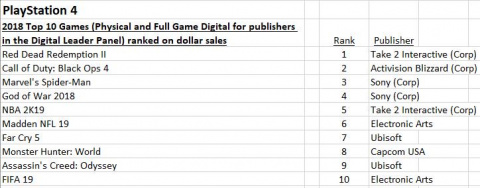 États-Unis : Red Dead Redemption II domine le classement des jeux les plus vendus de l'année
