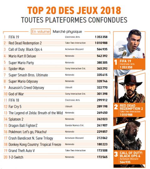 FIFA 19 et Red Dead Redemption 2 sont les jeux les plus vendus de 2018 en France sur le marché physique
