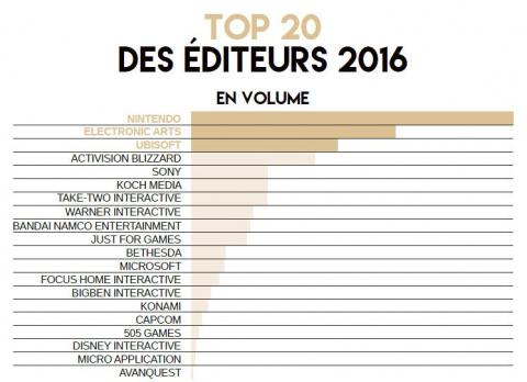 En 2018, Nintendo est l'éditeur qui a vendu le plus de jeux physiques en France