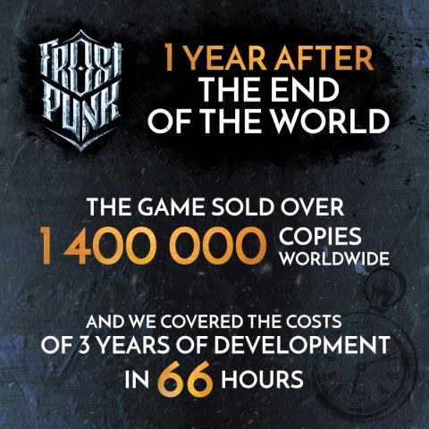 Frostpunk s'est écoulé à 1,4 million d'exemplaires un an après sa sortie