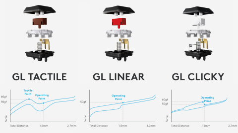 Test des Logitech G915 et G815 : Révolution tout en finesse