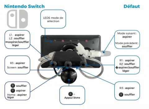 Le Handi Joystick : Un accessoire de plus pour favoriser l'accessibilité du jeu vidéo
