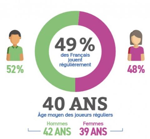 Âge, sexe, habitudes, quel est le profil du joueur français selon le SELL ?