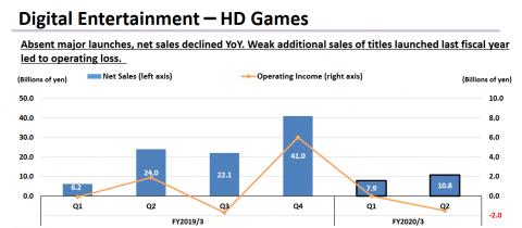 Square Enix : des bénéfices en hausse grâce aux MMO et aux jeux mobiles