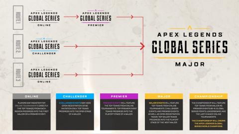 Apex Legends annonce sa première compétition internationale officielle