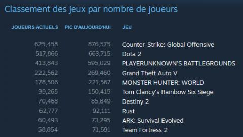 [MàJ] CS:GO : 876 575 joueurs connectés en simultané hier, un nouveau record pour le jeu