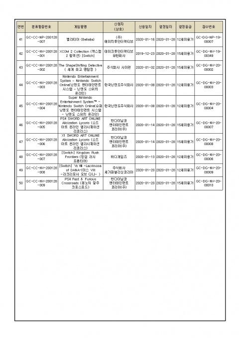 XCOM 2 et Catherine Full Body listés sur Switch en Corée du sud