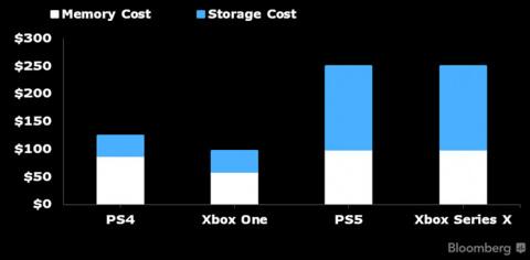 Quel prix pour la PS5 ?
