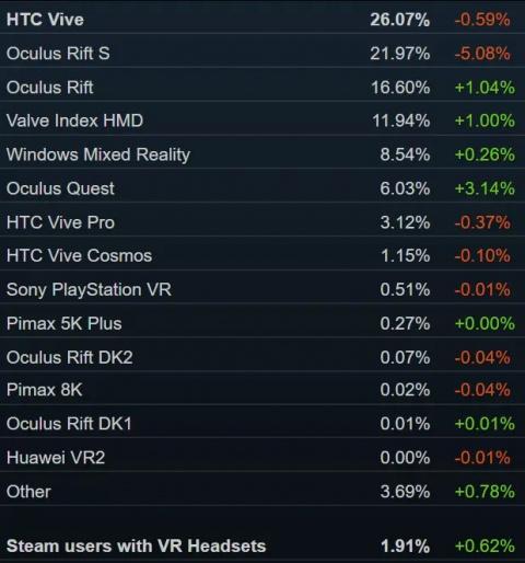 Steam : Près de 2% d'utilisateurs de casques VR