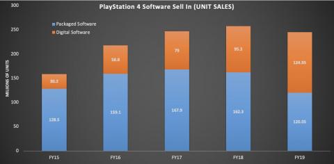 Sony : 110,4 millions de PS4 distribuées et un nombre record d'abonnés PS Plus