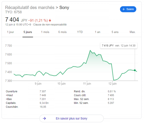 Bourse : L'action de Nintendo continue de grimper malgré l'annonce de la PS5