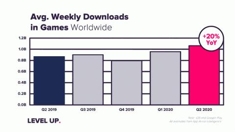 Jeux mobiles : 19 milliards de dépenses consommateurs dans le monde au deuxième trimestre selon App Annie