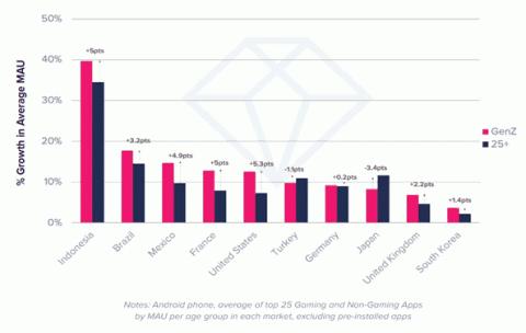 Jeux mobiles : App Annie s'intéresse aux utilisateurs de la Génération Z