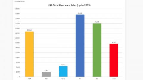 Xbox, Bethesda : L'attaque du marché américain