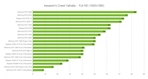 Assassin's Creed Valhalla : une version PC problématique