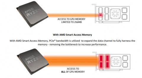 Test de la carte graphique Radeon RX 6800 XT : AMD rattrape enfin son retard dans le GPU