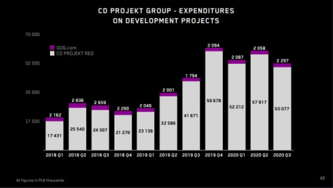 CD Projekt : Chiffre d'affaires en hausse, Cyberpunk 2077 encore confirmé pour le 10 décembre