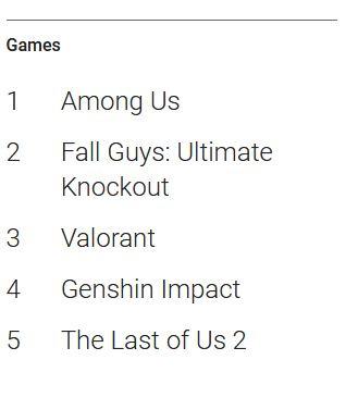 Among Us est le jeu le plus recherché de l'année selon Google
