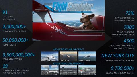 Microsoft Flight Simulator atteint les 2 millions de joueurs