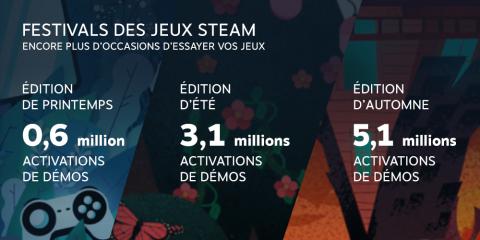Steam fait le bilan de ses chiffres record en 2020