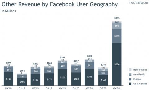 Oculus Quest 2 : le succès du casque de VR booste les revenus de Facebook