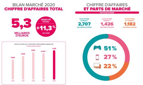 Jeu vidéo en France : chiffre d'affaires, tendances... le bilan de l'année 2020