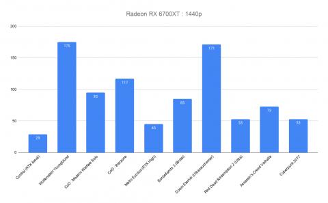 Test AMD Radeon RX 6700 XT : la carte graphique qui veut concurrencer la GeForce RTX 3070