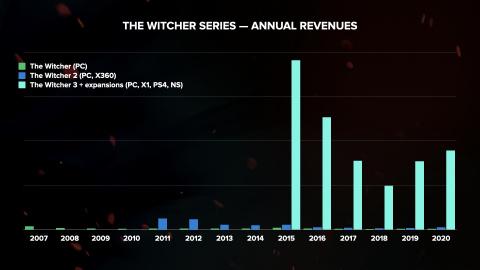 Call of Duty, CD Projekt, Dontnod : les actus business de la semaine