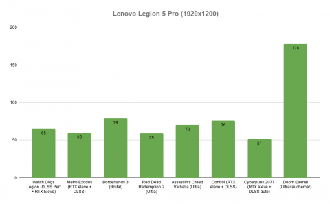 Test du PC portable Lenovo Legion 5 Pro : une RTX 3070 qui fait des merveilles