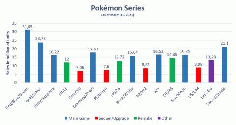Nintendo, bilan annuel : La firme n'a jamais gagné autant d'argent !
