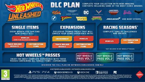Hot Wheels Unleashed : Le contenu post-lancement détaillé par Milestone