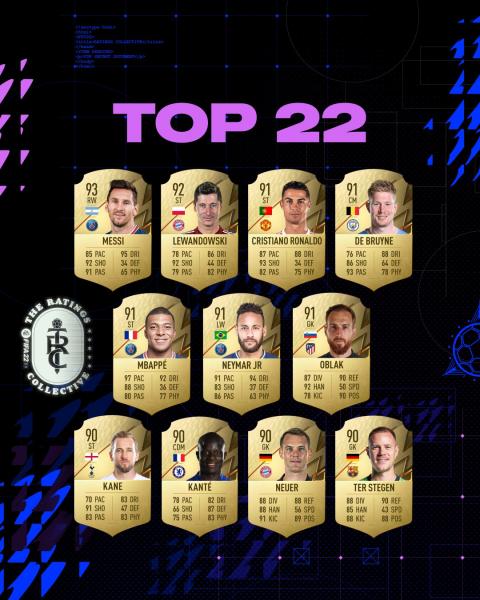 FIFA 22 : Les notes de Mbappé, Giroud, Le Sommer ... Les meilleurs Français et Françaises
