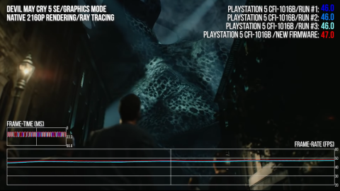 PS5: performance improves with the latest major update