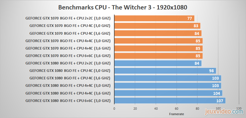 CPU Core Scaling Results With GP104   AnandTech Forums